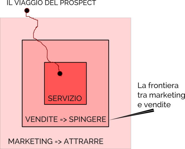 Vendite e marketing